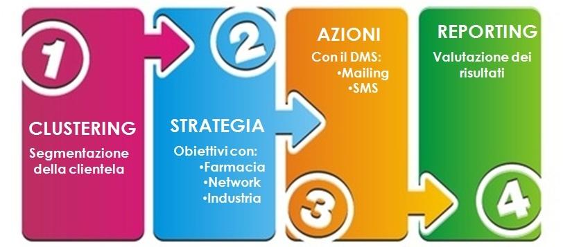 strategia dms